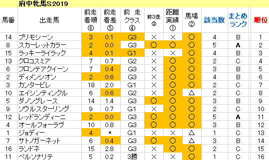 府中牝馬S2019 傾向まとめ表
