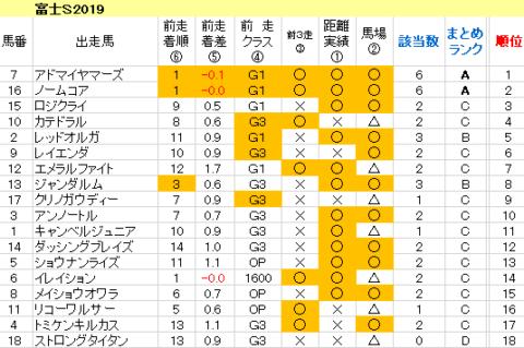 富士S2019 傾向まとめ表