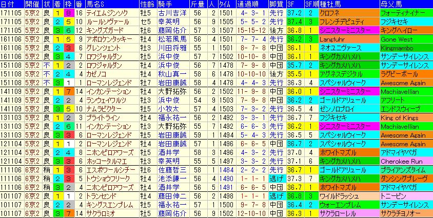 みやこS2019 過去8年成績データ表