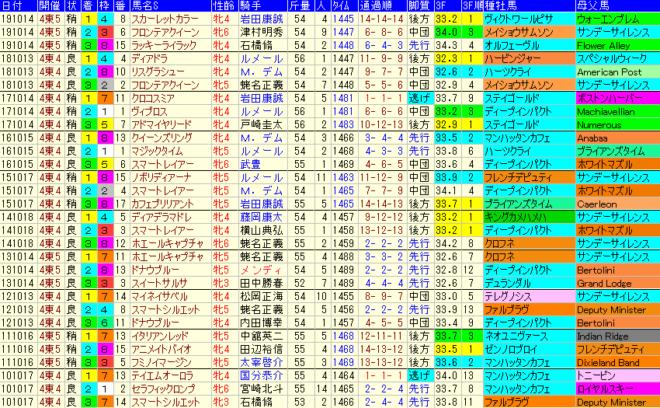 府中牝馬S 過去10年成績データ表