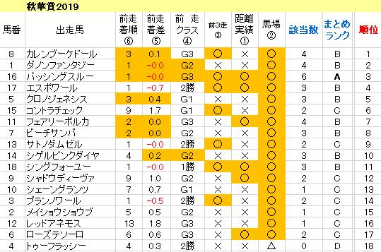 秋華賞2019 傾向まとめ表