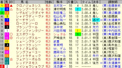 秋華賞2019 レース結果全着順