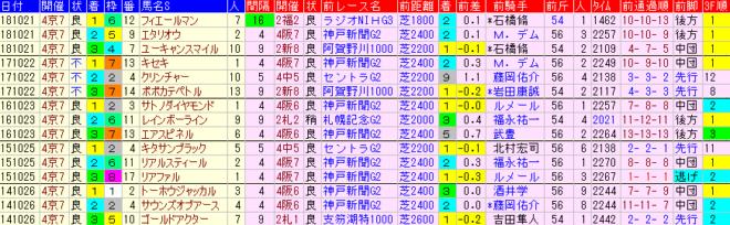 菊花賞2019 過去5年前走データ表