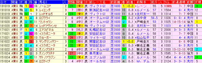 富士S 過去5年前走データ表