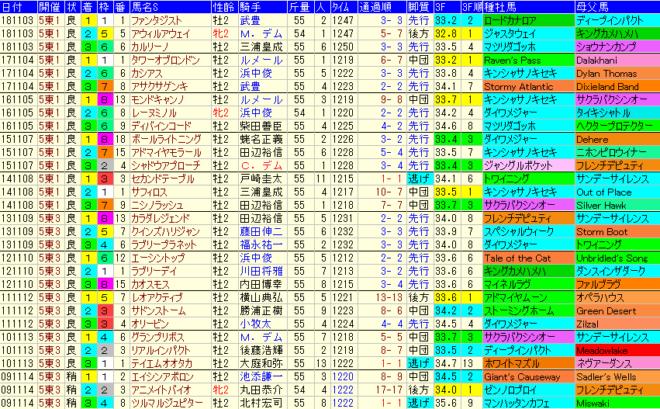 京王杯2歳S2019 過去10年成績データ表