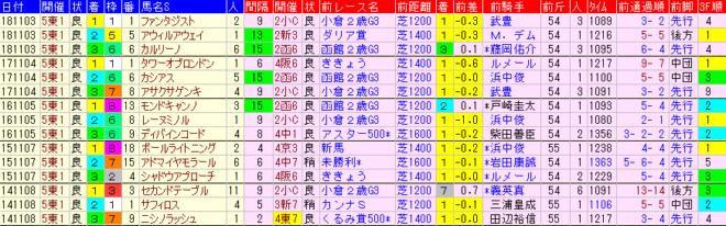京王杯2歳S2019 過去5年前走データ表