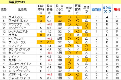 菊花賞2019 傾向まとめ表