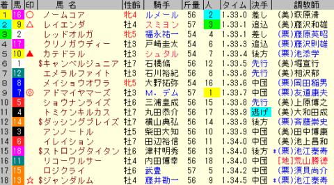 富士S2019 レース結果全着順