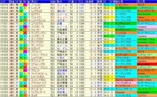 富士S 過去10年成績データ表