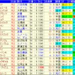 アルテミスS2020 過去8年成績データ表