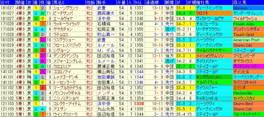 アルテミスS2019 過去7年成績データ表