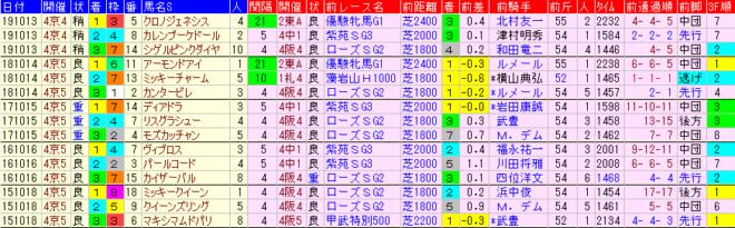 秋華賞 過去5年前走データ表