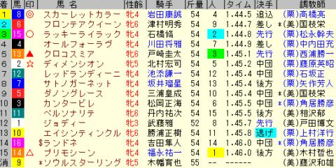 府中牝馬S2019 レース結果全着順