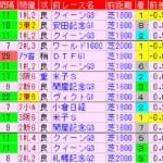 府中牝馬S2019 過去5年前走データ表