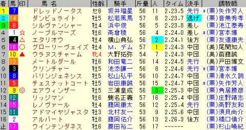 京都大賞典2019 レース結果全着順