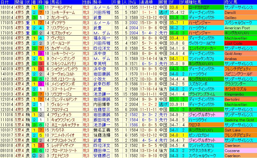 秋華賞2019 過去10年成績データ表