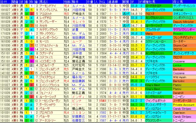 天皇賞秋2020 過去10年成績データ表