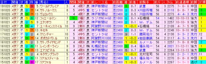 菊花賞 過去5年前走データ表