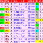 富士S2019 過去5年前走データ表