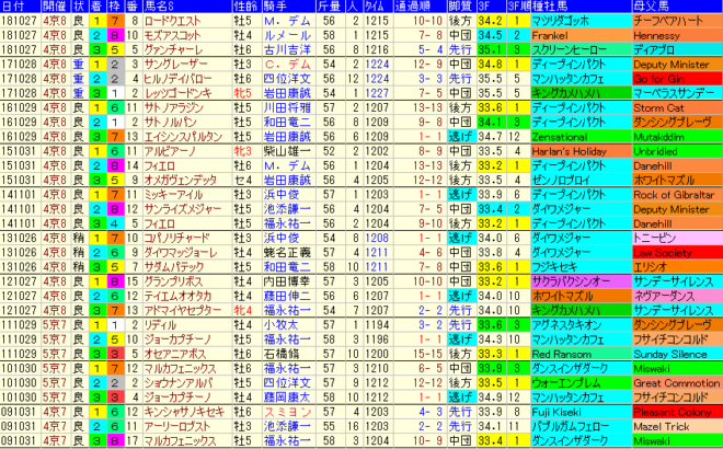 スワンS2019 過去10年成績データ表