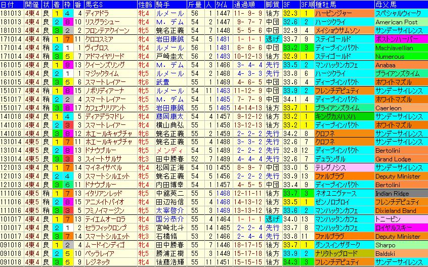 府中牝馬S2019 過去10年成績データ表