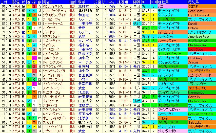秋華賞 過去10年成績データ表