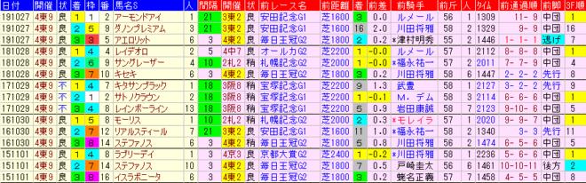 天皇賞秋2020 過去5年前走データ表