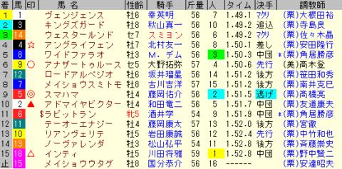 みやこS2019 レース結果全着順