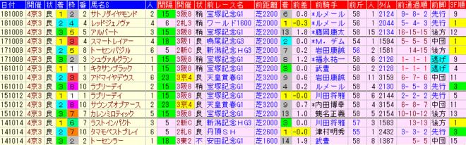京都大賞典2019 過去5年前走データ表