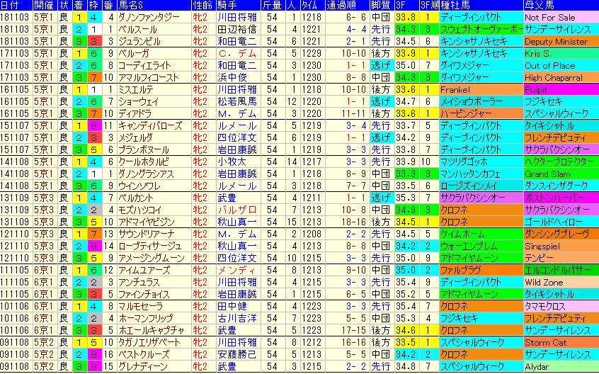 ファンタジーS2019 過去10年成績データ表