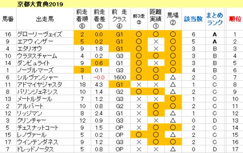 京都大賞典2019 傾向まとめ表