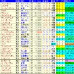 菊花賞2019 過去10年成績データ表