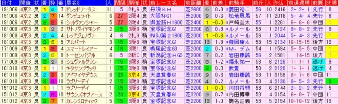 京都大賞典 過去5年前走データ表