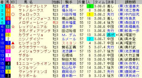 菊花賞2019 レース結果全着順