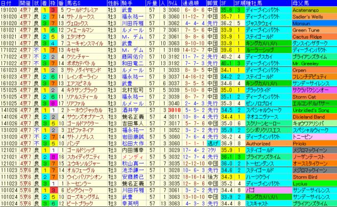 菊花賞 過去10年成績データ表