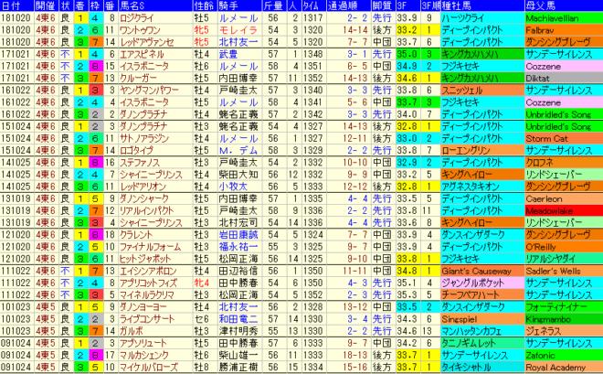 富士S2019 過去10年成績データ表