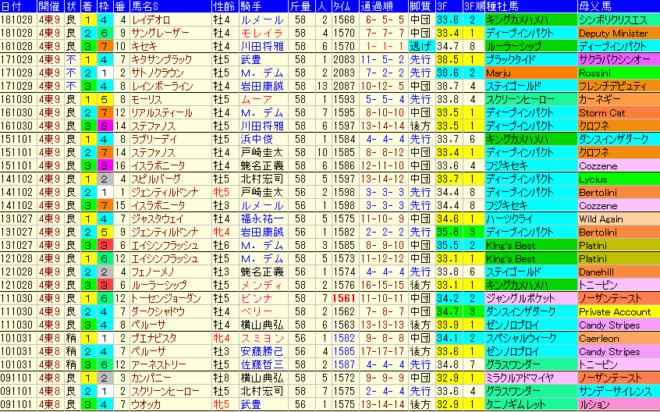 天皇賞秋2019 過去10年成績データ表