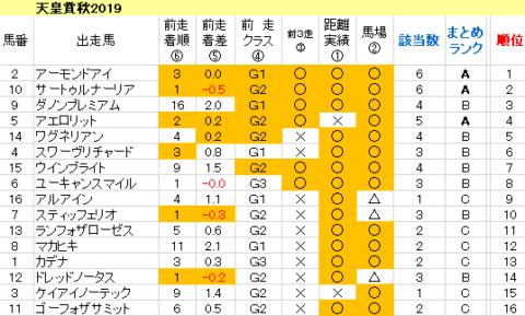 天皇賞秋2019 傾向まとめ表