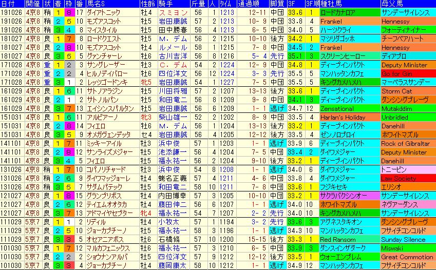 スワンS2020 過去10年成績データ表