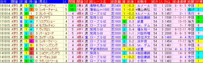 秋華賞2019 過去5年前走データ表