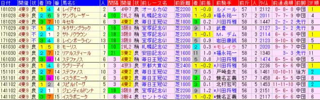 天皇賞秋2019 過去5年前走データ表