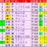 武蔵野S2019 過去5年前走データ表