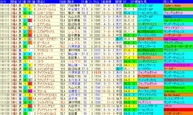 福島記念2020 過去10年成績データ表