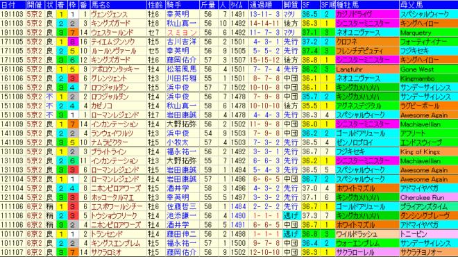 みやこS2020 過去9年成績データ表