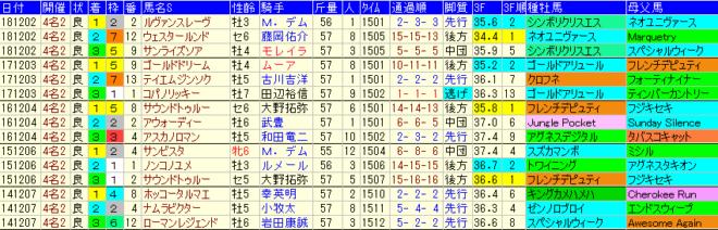 チャンピオンズC2019 過去5年成績データ表