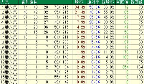 チャレンジC2019 人気データ