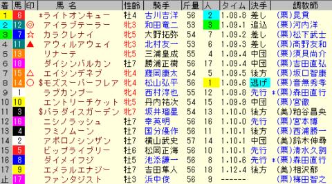 京阪杯2019 レース結果全着順
