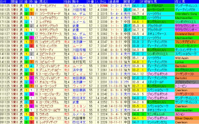 ジャパンカップ2019 過去10年成績データ表