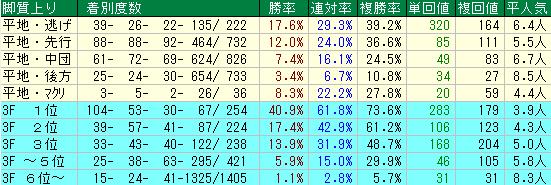 チャレンジC2019 脚質データ