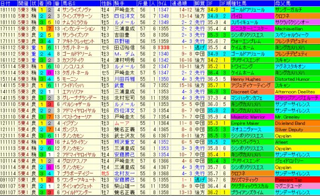 武蔵野S2019 過去10年成績データ表